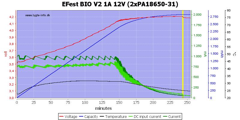 EFest%20BIO%20V2%201A%2012V%20(2xPA18650-31)