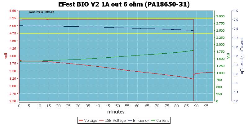 EFest%20BIO%20V2%201A%20out%206%20ohm%20(PA18650-31)