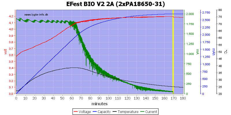 EFest%20BIO%20V2%202A%20(2xPA18650-31)