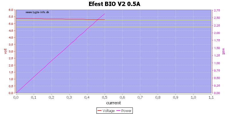 Efest%20BIO%20V2%200.5A%20load%20sweep