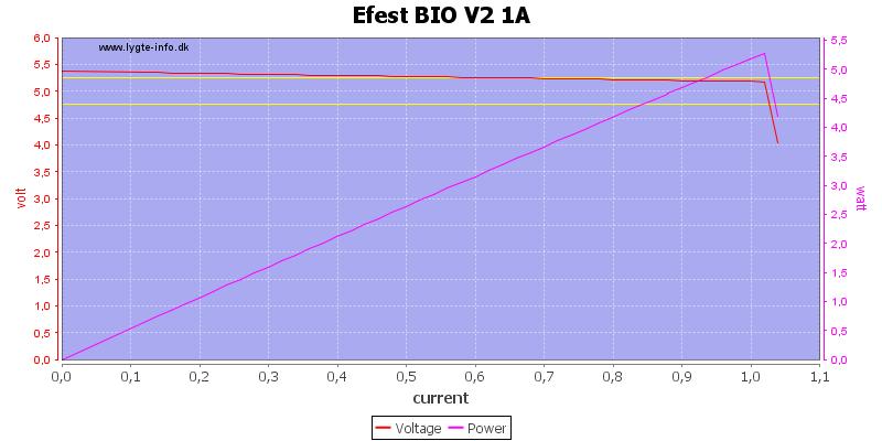 Efest%20BIO%20V2%201A%20load%20sweep