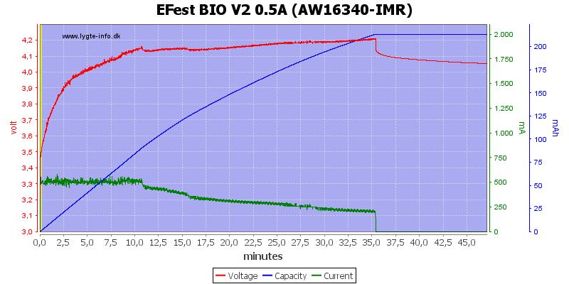 EFest%20BIO%20V2%200.5A%20(AW16340-IMR)