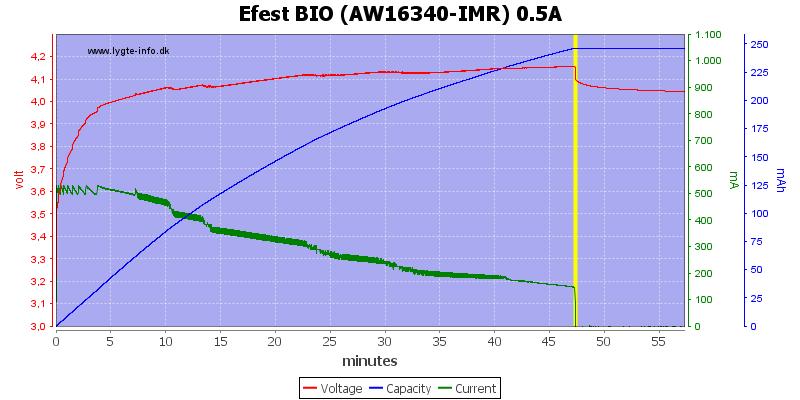 Efest%20BIO%20(AW16340-IMR)%200.5A