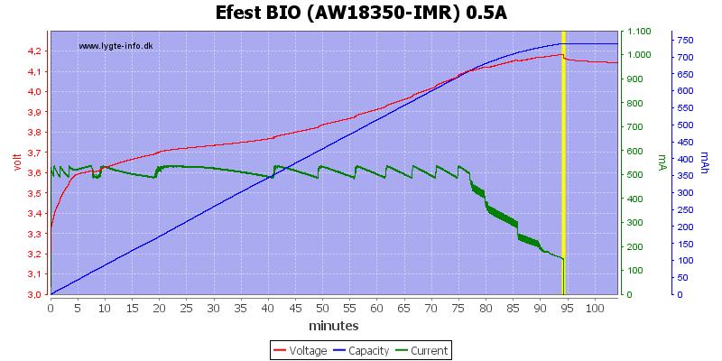 Efest%20BIO%20(AW18350-IMR)%200.5A