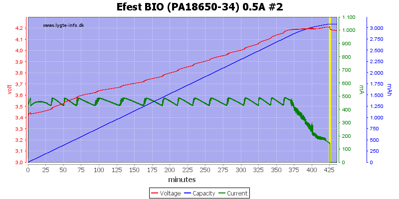 Efest%20BIO%20(PA18650-34)%200.5A%20%232