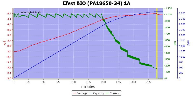 Efest%20BIO%20(PA18650-34)%201A