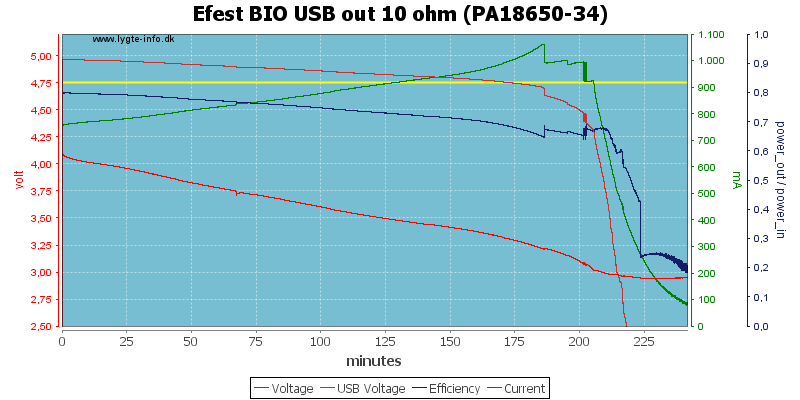 Efest%20BIO%20USB%20out%2010%20ohm%20(PA18650-34)