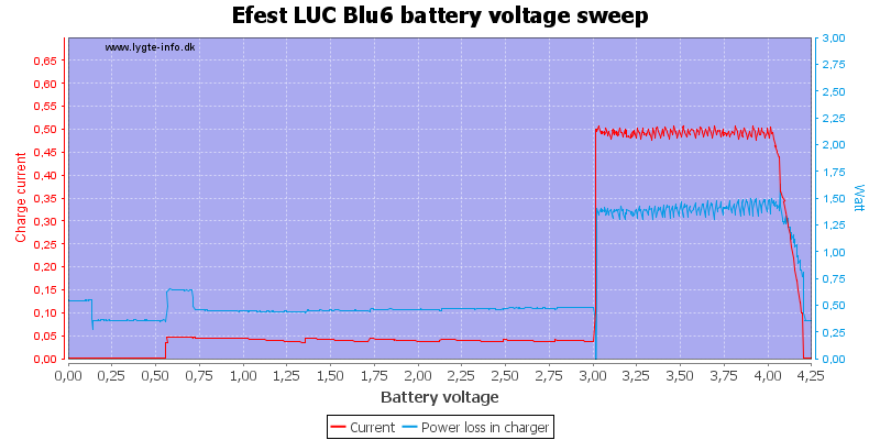 Efest%20LUC%20Blu6%20load%20voltage%20sweep