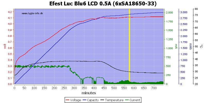 Efest%20Luc%20Blu6%20LCD%200.5A%20%286xSA18650-33%29