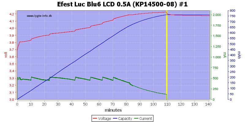 Efest%20Luc%20Blu6%20LCD%200.5A%20%28KP14500-08%29%20%231