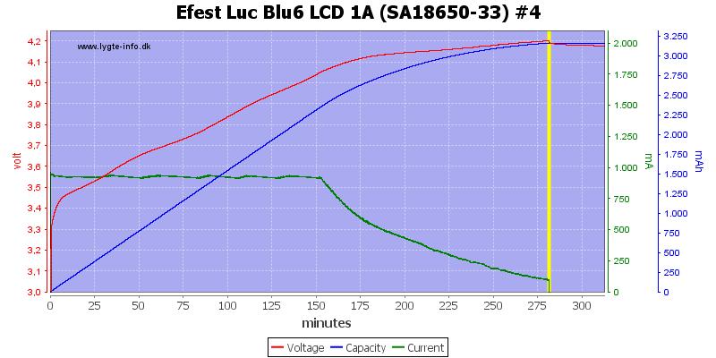 Efest%20Luc%20Blu6%20LCD%201A%20%28SA18650-33%29%20%234