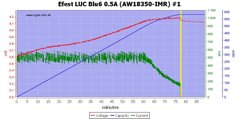 Efest%20LUC%20Blu6%200.5A%20(AW18350-IMR)%20%231