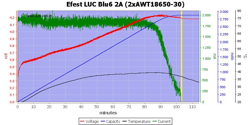 Efest%20LUC%20Blu6%202A%20(2xAWT18650-30)