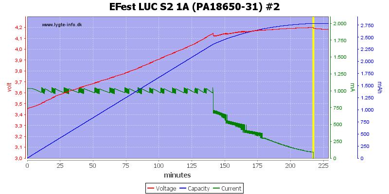 EFest%20LUC%20S2%201A%20(PA18650-31)%20%232