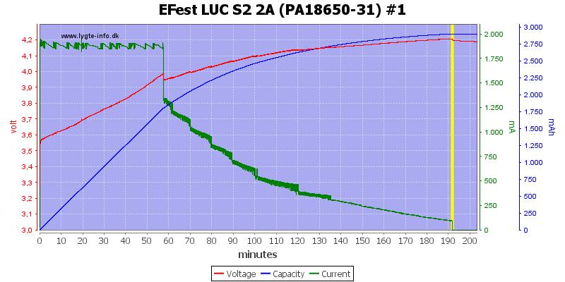 EFest%20LUC%20S2%202A%20(PA18650-31)%20%231