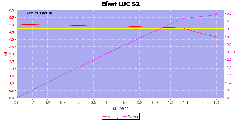 Efest%20LUC%20S2%20load%20sweep