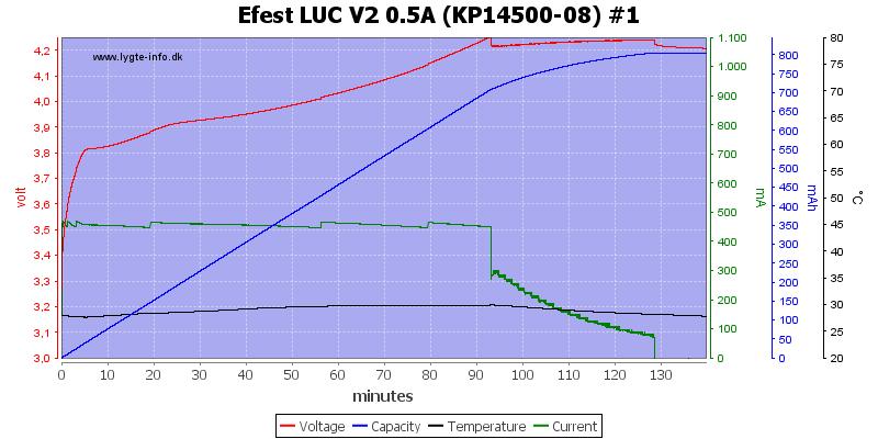 Efest%20LUC%20V2%200.5A%20%28KP14500-08%29%20%231