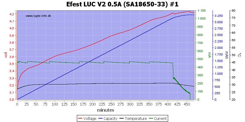 Efest%20LUC%20V2%200.5A%20%28SA18650-33%29%20%231