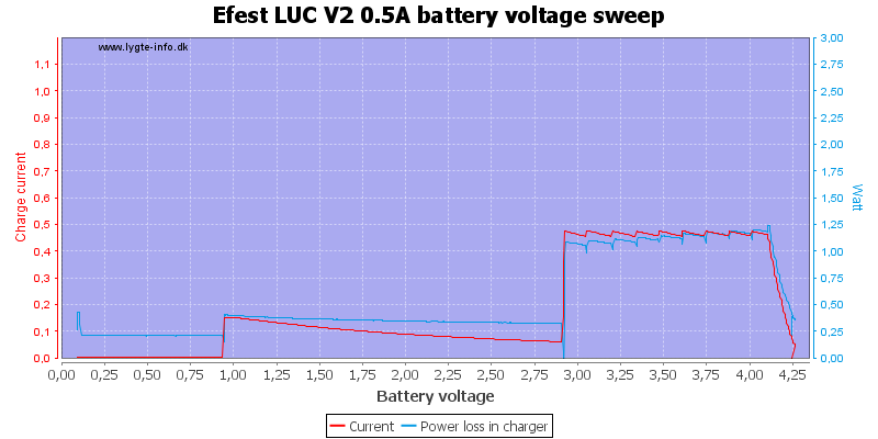 Efest%20LUC%20V2%200.5A%20load%20voltage%20sweep