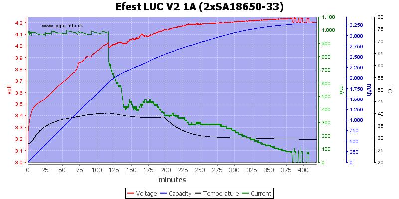 Efest%20LUC%20V2%201A%20%282xSA18650-33%29