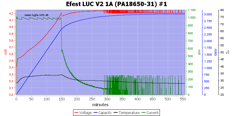 Efest%20LUC%20V2%201A%20%28PA18650-31%29%20%231