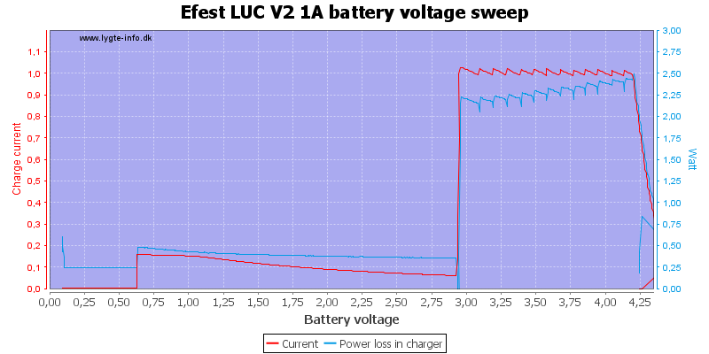 Efest%20LUC%20V2%201A%20load%20voltage%20sweep