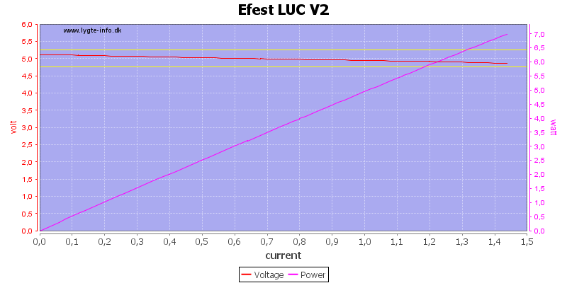 Efest%20LUC%20V2%20load%20sweep