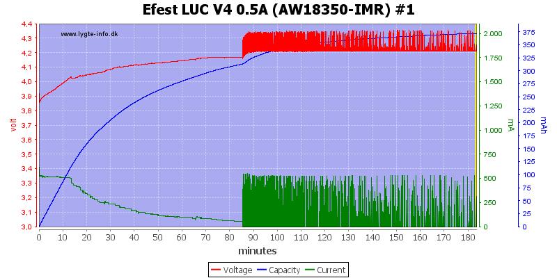 Efest%20LUC%20V4%200.5A%20%28AW18350-IMR%29%20%231