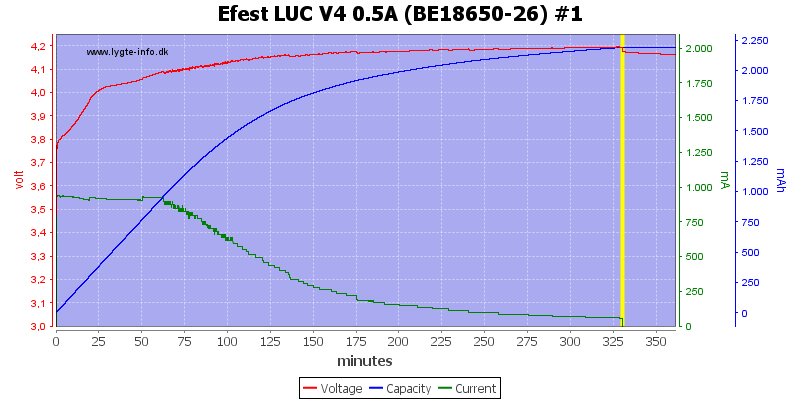 Efest%20LUC%20V4%200.5A%20%28BE18650-26%29%20%231