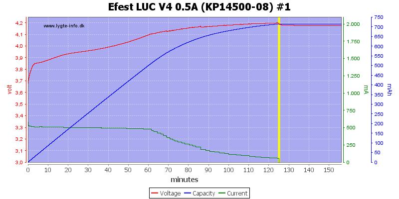 Efest%20LUC%20V4%200.5A%20%28KP14500-08%29%20%231