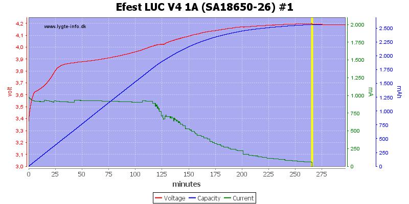 Efest%20LUC%20V4%201A%20%28SA18650-26%29%20%231