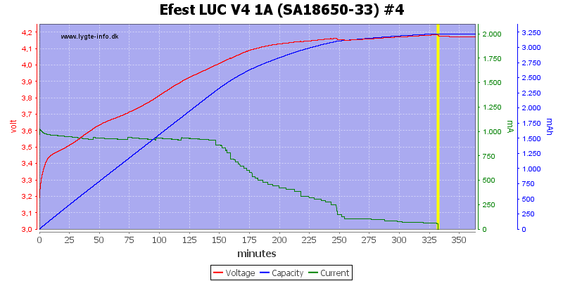 Efest%20LUC%20V4%201A%20%28SA18650-33%29%20%234