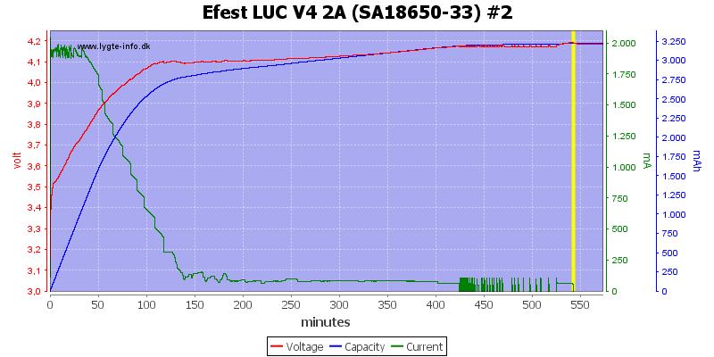 Efest%20LUC%20V4%202A%20%28SA18650-33%29%20%232