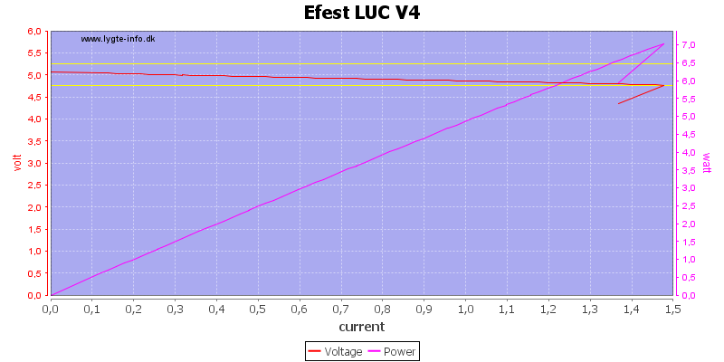 Efest%20LUC%20V4%20load%20sweep