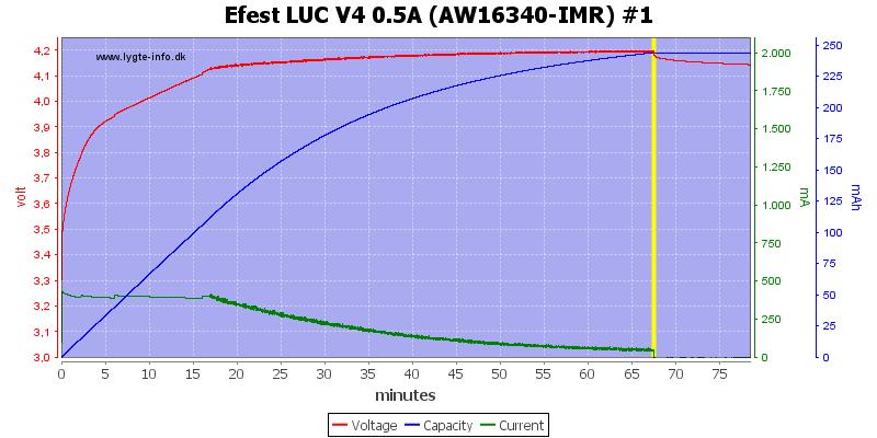 Efest%20LUC%20V4%200.5A%20(AW16340-IMR)%20%231