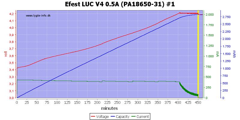 Efest%20LUC%20V4%200.5A%20(PA18650-31)%20%231