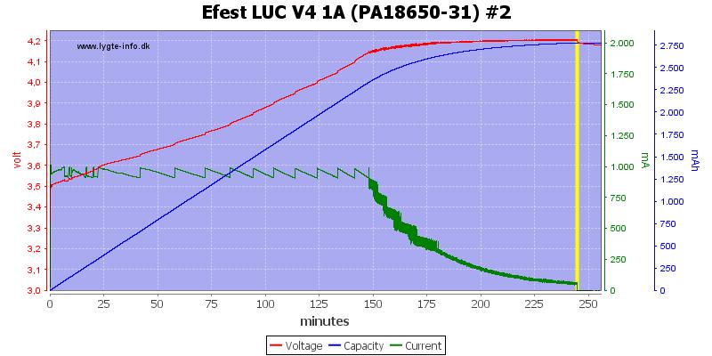 Efest%20LUC%20V4%201A%20(PA18650-31)%20%232