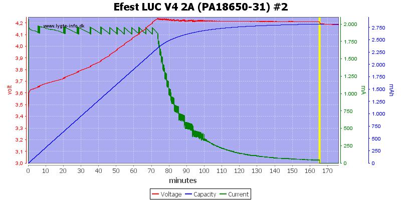 Efest%20LUC%20V4%202A%20(PA18650-31)%20%232