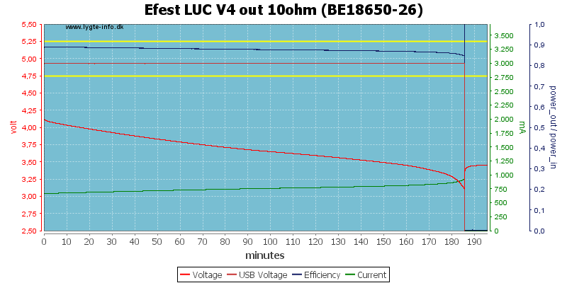 Efest%20LUC%20V4%20out%2010ohm%20(BE18650-26)