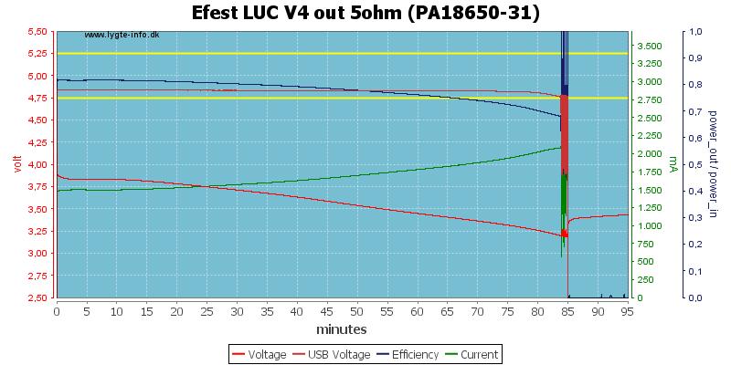 Efest%20LUC%20V4%20out%205ohm%20(PA18650-31)