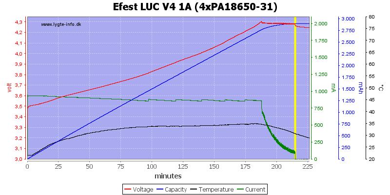 Efest%20LUC%20V4%201A%20(4xPA18650-31)