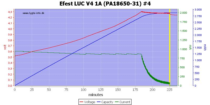 Efest%20LUC%20V4%201A%20(PA18650-31)%20%234