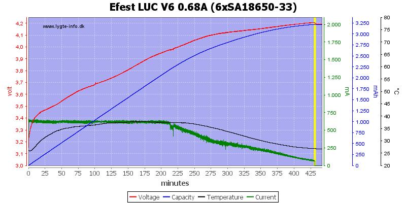 Efest%20LUC%20V6%200.68A%20%286xSA18650-33%29