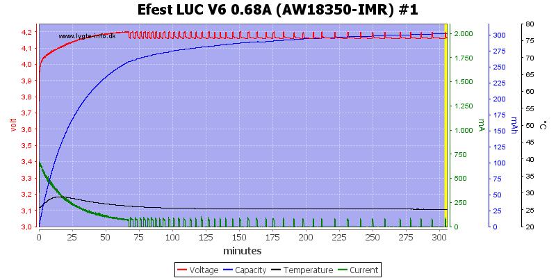 Efest%20LUC%20V6%200.68A%20%28AW18350-IMR%29%20%231
