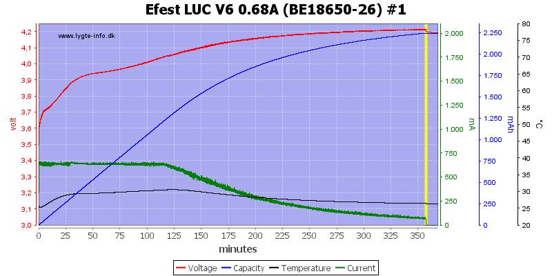 Efest%20LUC%20V6%200.68A%20%28BE18650-26%29%20%231