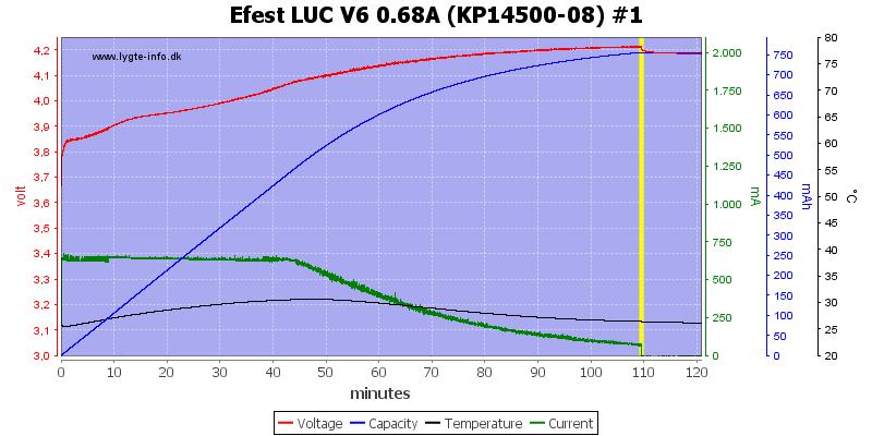 Efest%20LUC%20V6%200.68A%20%28KP14500-08%29%20%231