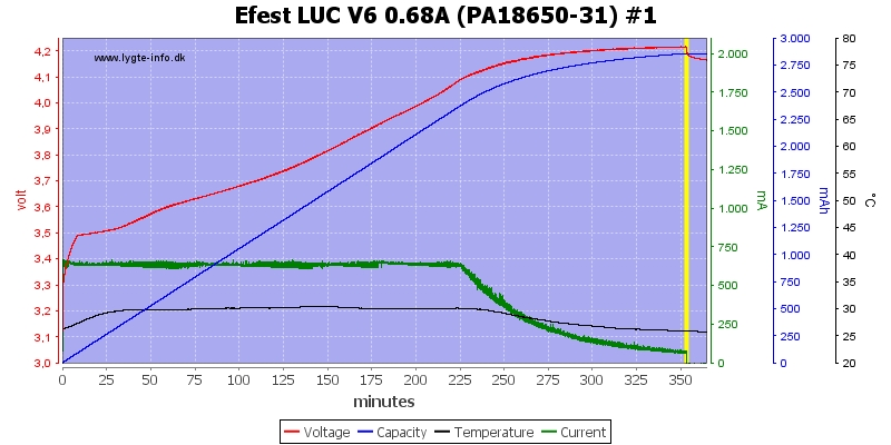 Efest%20LUC%20V6%200.68A%20%28PA18650-31%29%20%231