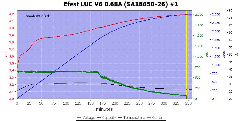 Efest%20LUC%20V6%200.68A%20%28SA18650-26%29%20%231