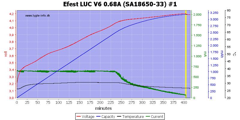 Efest%20LUC%20V6%200.68A%20%28SA18650-33%29%20%231