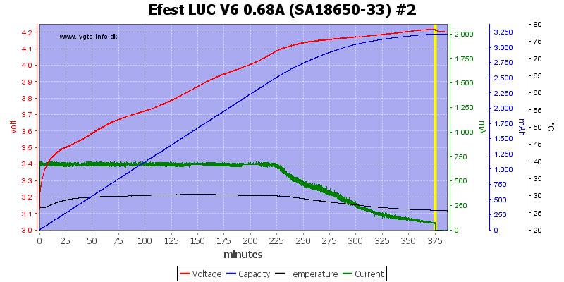 Efest%20LUC%20V6%200.68A%20%28SA18650-33%29%20%232